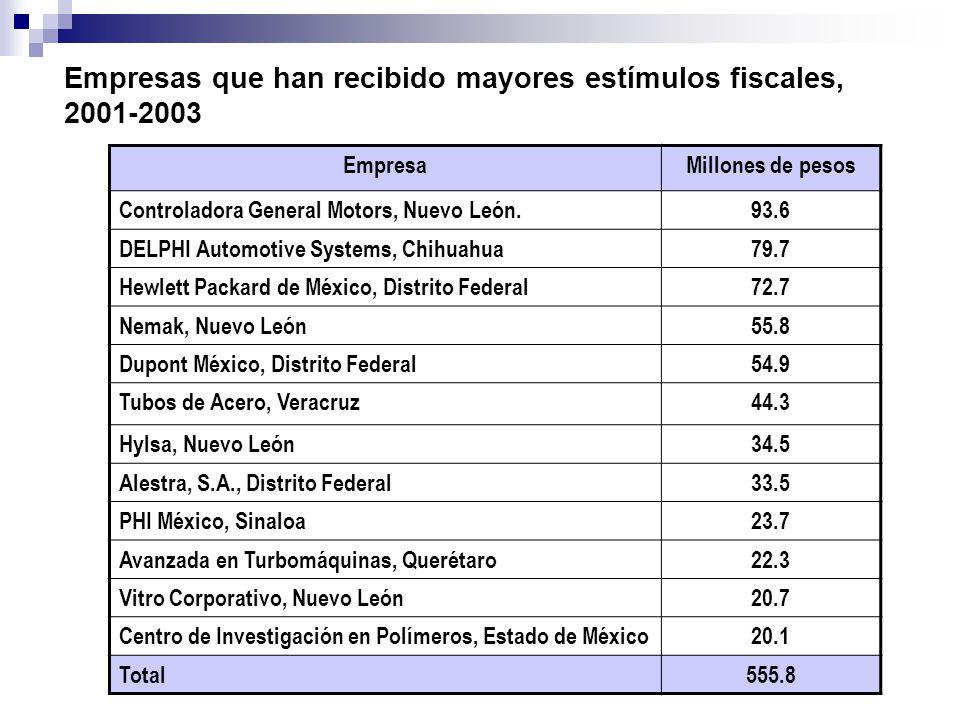 Empresas que han recibido mayores estímulos fiscales, 2001-2003