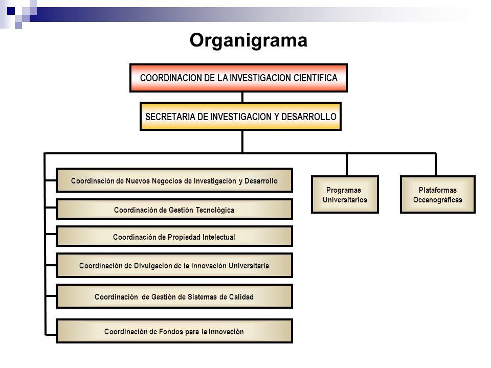 Organigrama COORDINACION DE LA INVESTIGACION CIENTIFICA