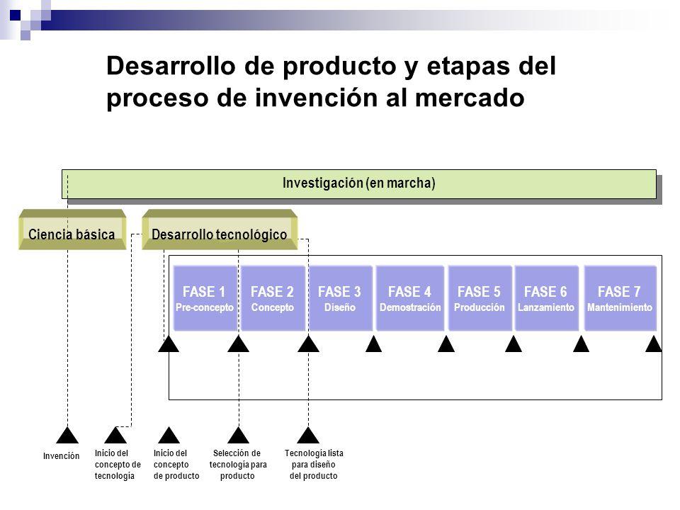 Investigación (en marcha) Desarrollo tecnológico