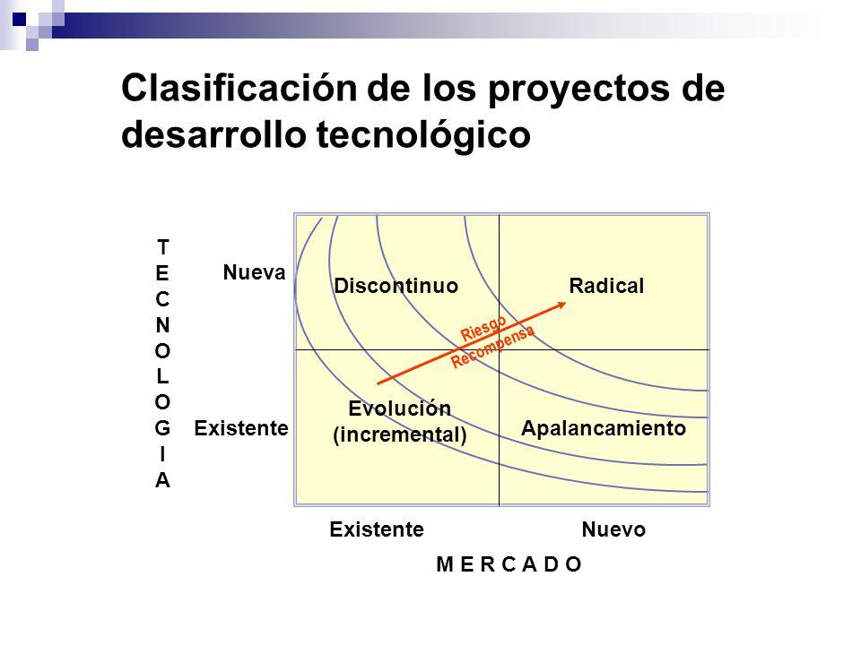 Clasificación de los proyectos de desarrollo tecnológico