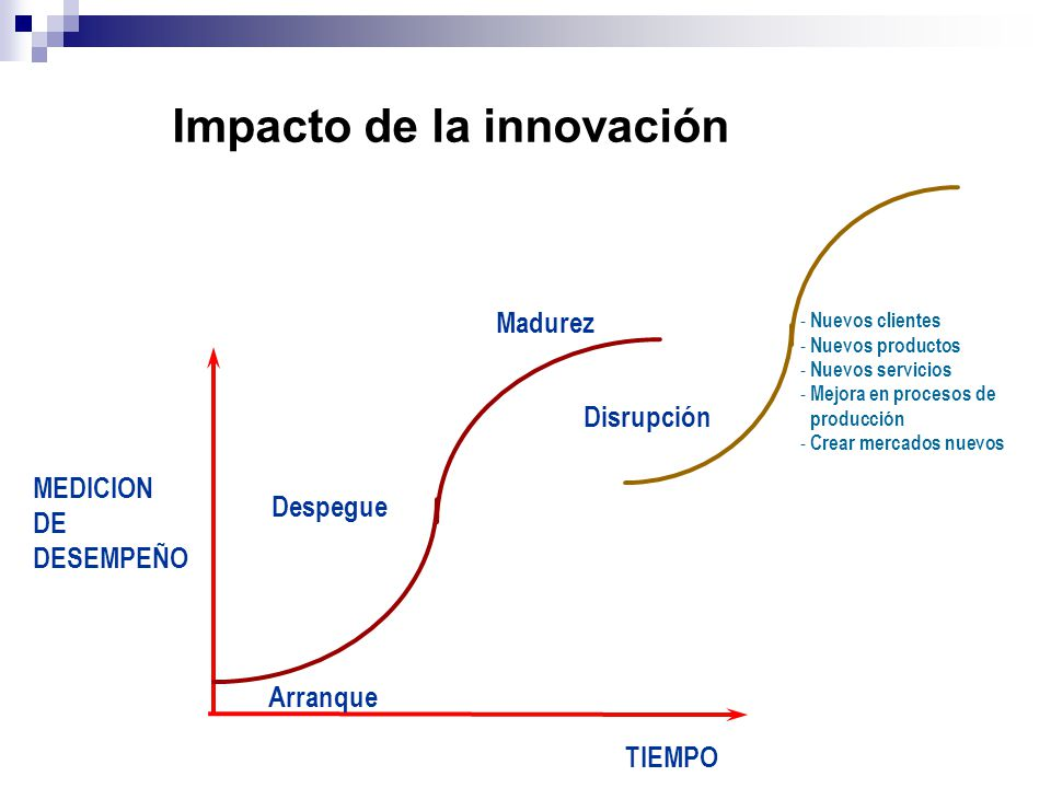 Impacto de la innovación