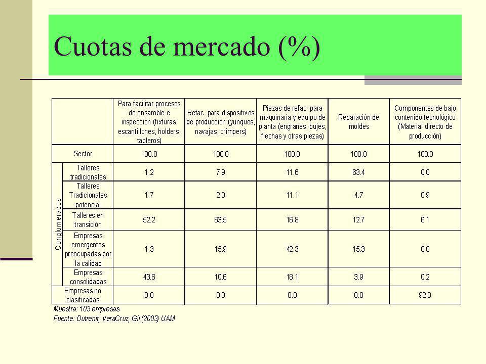 Cuotas de mercado (%)