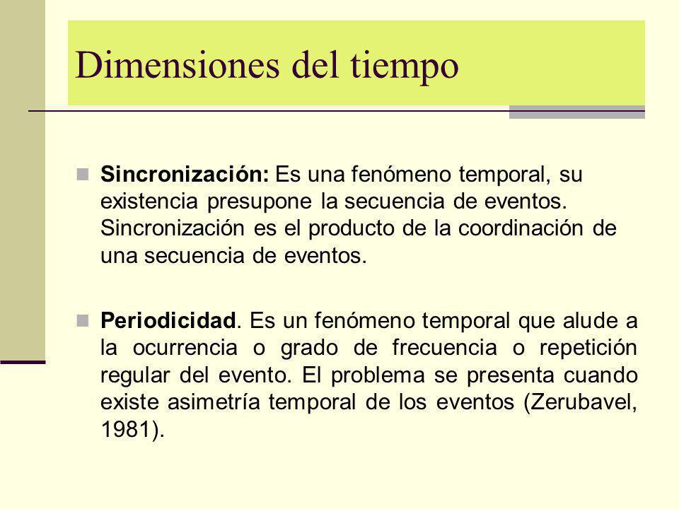 Dimensiones del tiempo