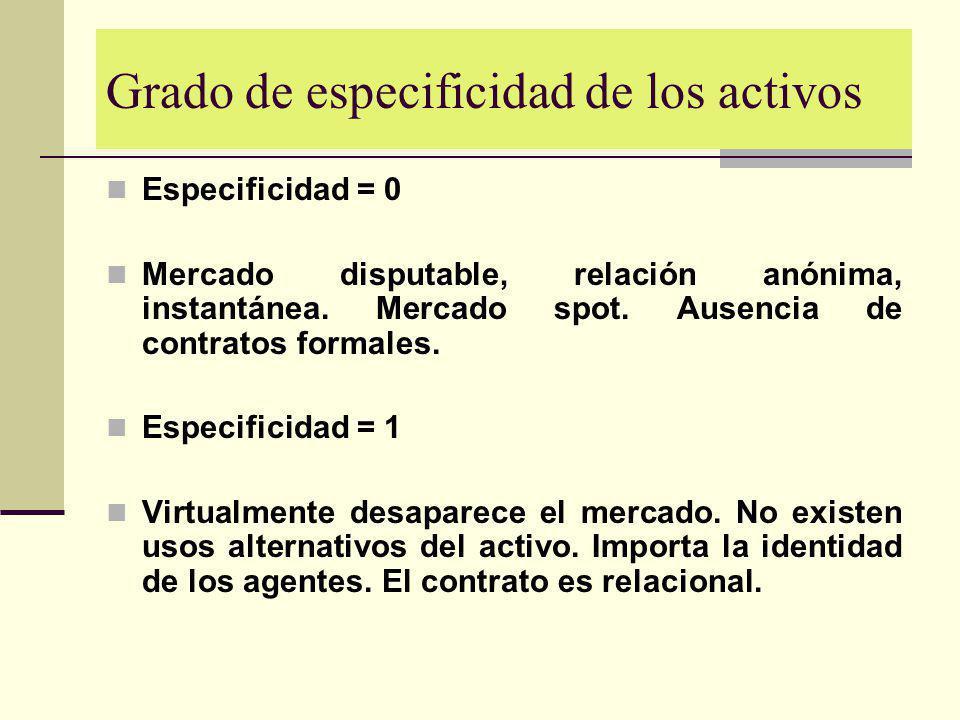 Grado de especificidad de los activos