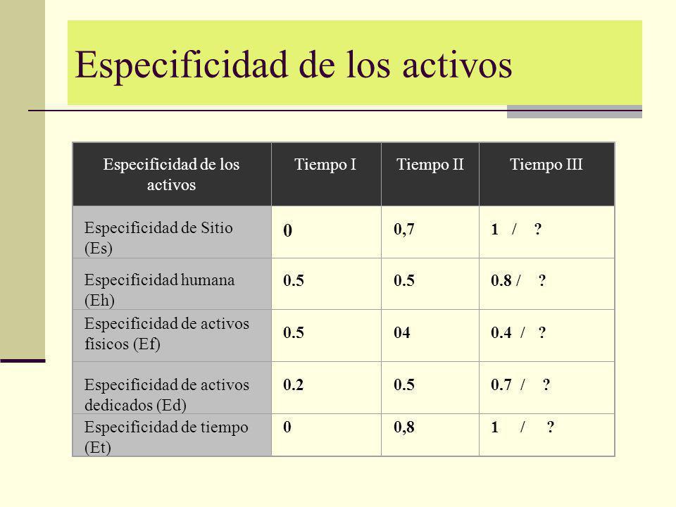 Especificidad de los activos