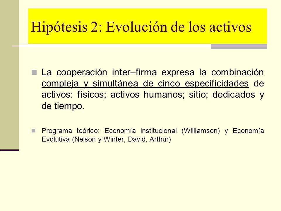Hipótesis 2: Evolución de los activos