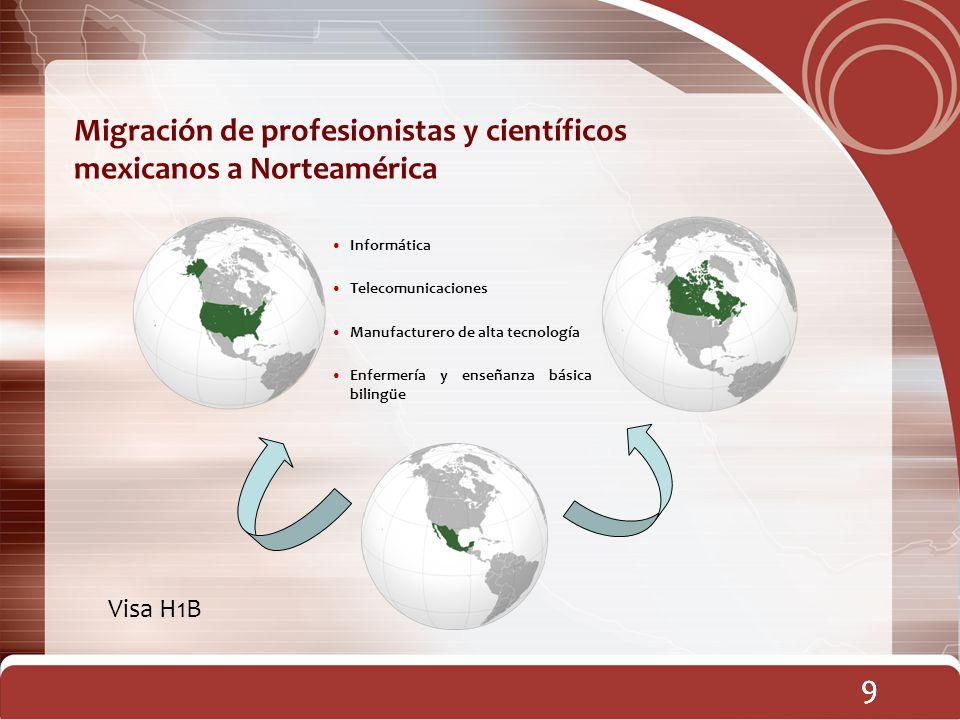 Migración de profesionistas y científicos mexicanos a Norteamérica