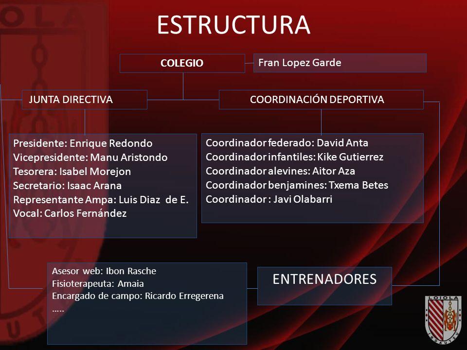 ESTRUCTURA ENTRENADORES COLEGIO Fran Lopez Garde JUNTA DIRECTIVA