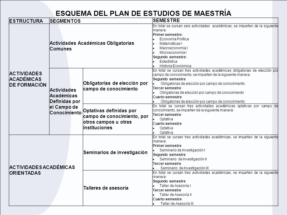 ESQUEMA DEL PLAN DE ESTUDIOS DE MAESTRÍA