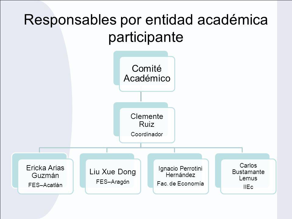 Responsables por entidad académica participante