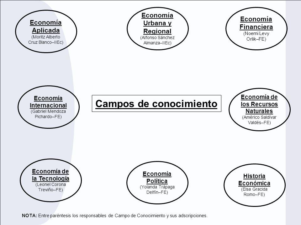 Economía Urbana y Regional Campos de conocimiento