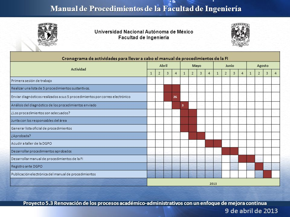 Cronograma de actividades para llevar a cabo el manual de procedimientos de la FI