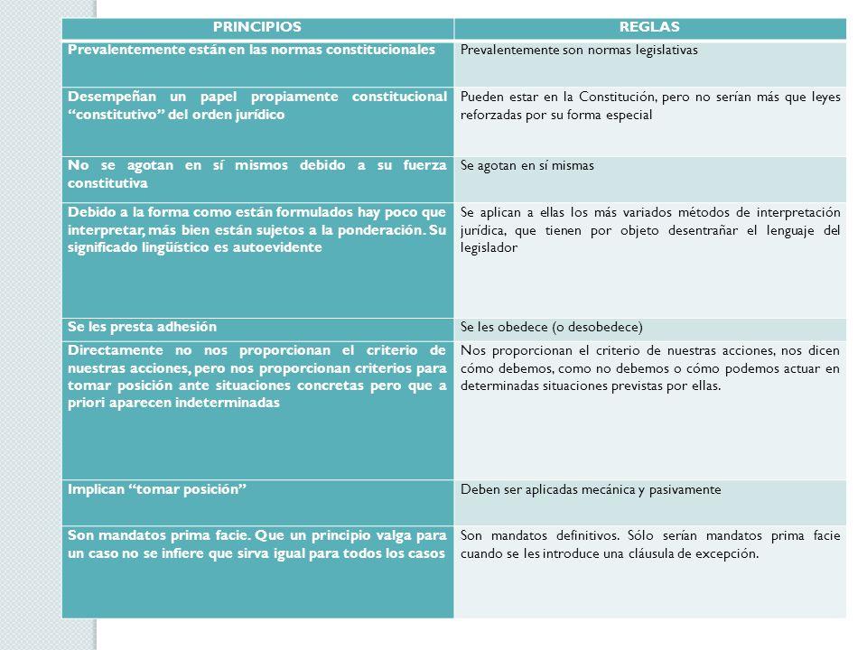 CASO PRÁCTICO DE REGLAS Y PRINCIPIOS