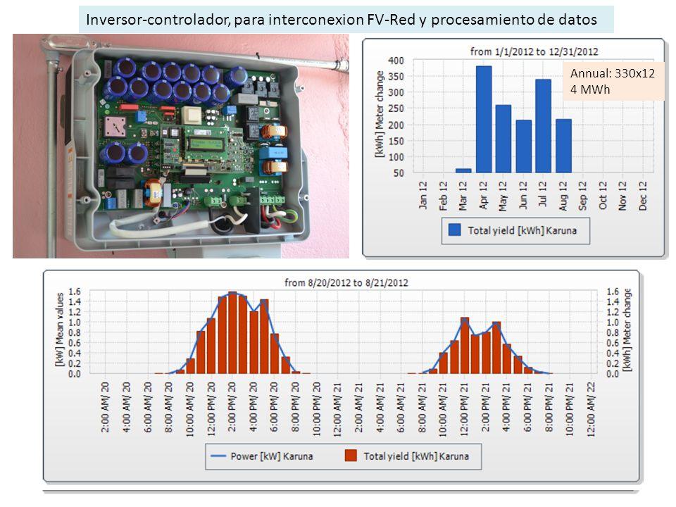 Inversor-controlador, para interconexion FV-Red y procesamiento de datos