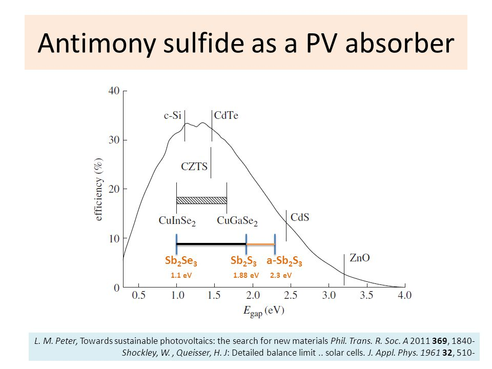 Antimony sulfide as a PV absorber