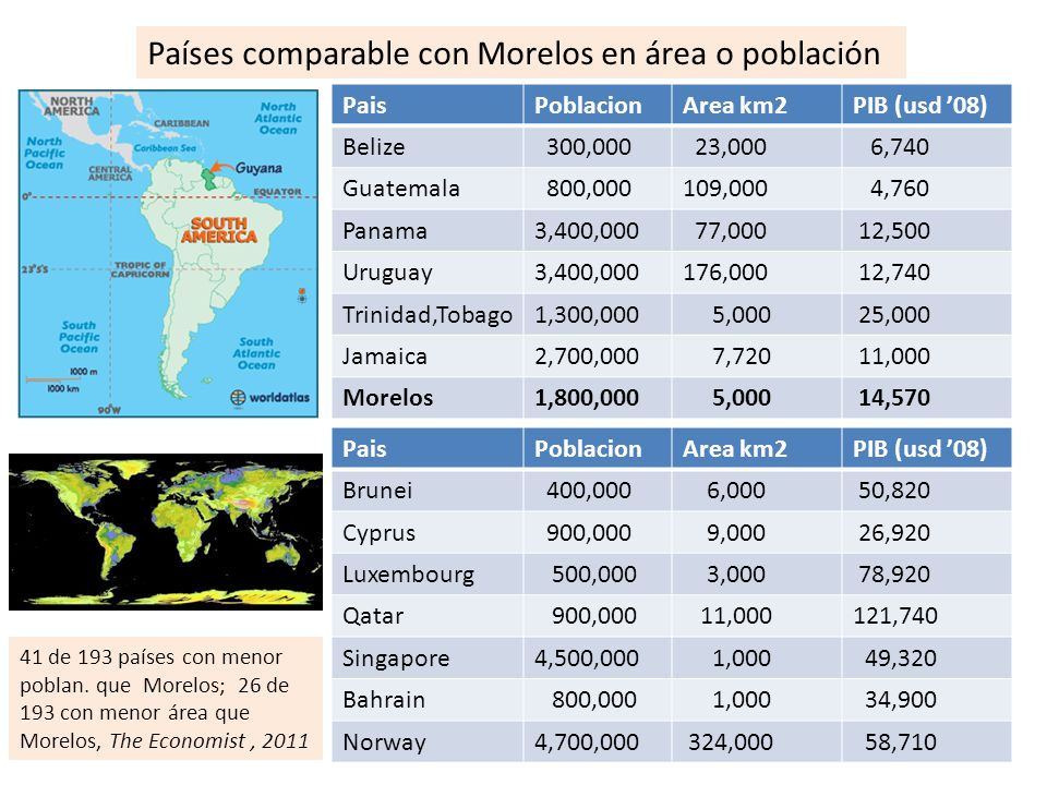 Países comparable con Morelos en área o población