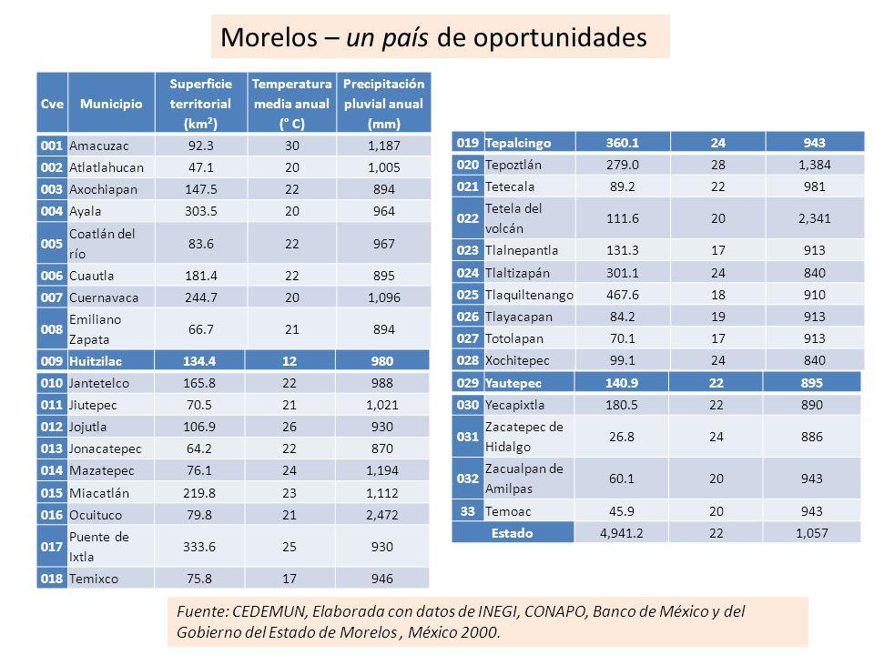 Morelos – un país de oportunidades