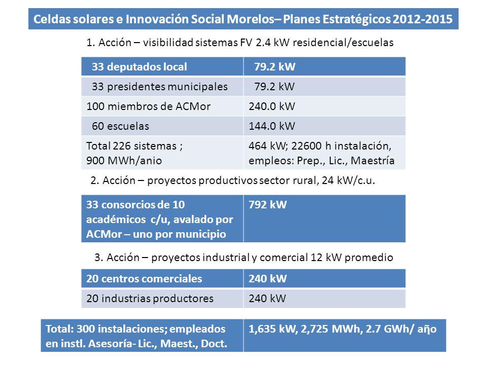 Celdas solares e Innovación Social Morelos– Planes Estratégicos 2012-2015