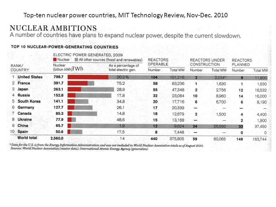 Top-ten nuclear power countries, MIT Technology Review, Nov-Dec. 2010