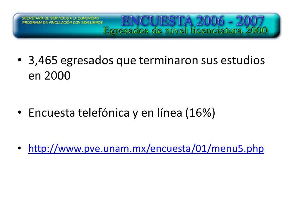3,465 egresados que terminaron sus estudios en 2000