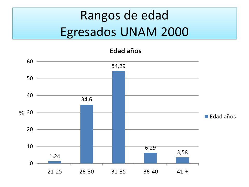 Rangos de edad Egresados UNAM 2000