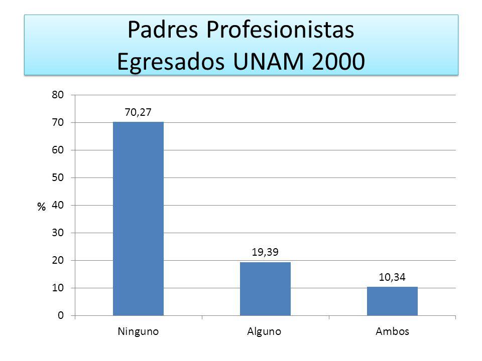 Padres Profesionistas Egresados UNAM 2000