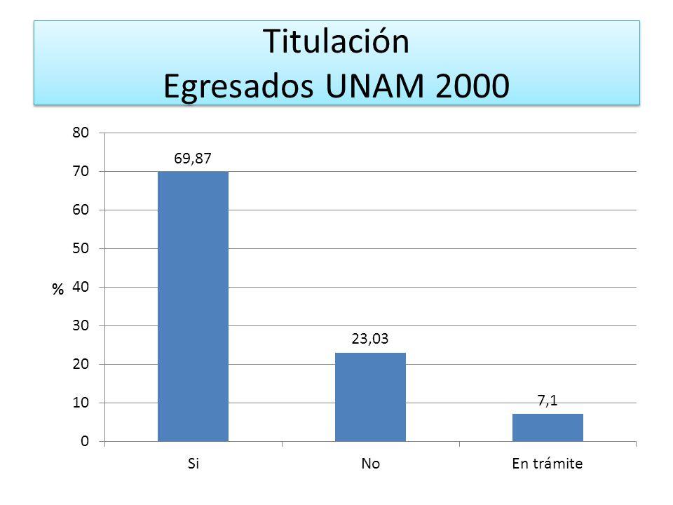 Titulación Egresados UNAM 2000
