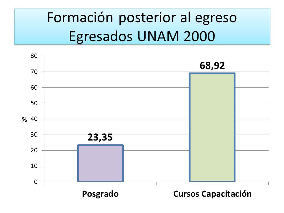 Formación posterior al egreso Egresados UNAM 2000