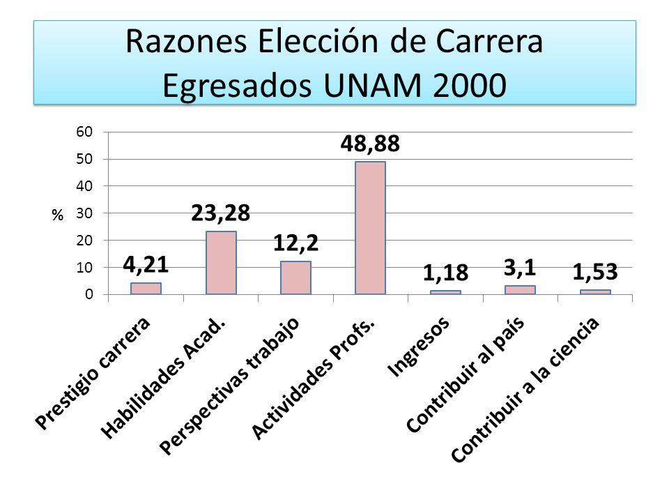Razones Elección de Carrera Egresados UNAM 2000