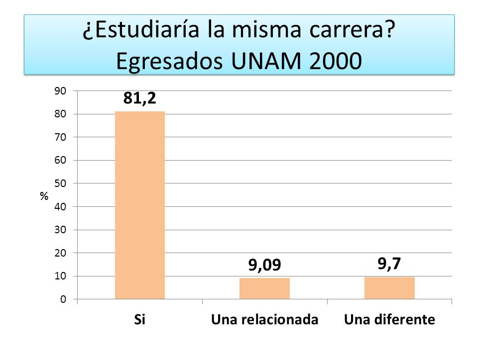 ¿Estudiaría la misma carrera Egresados UNAM 2000
