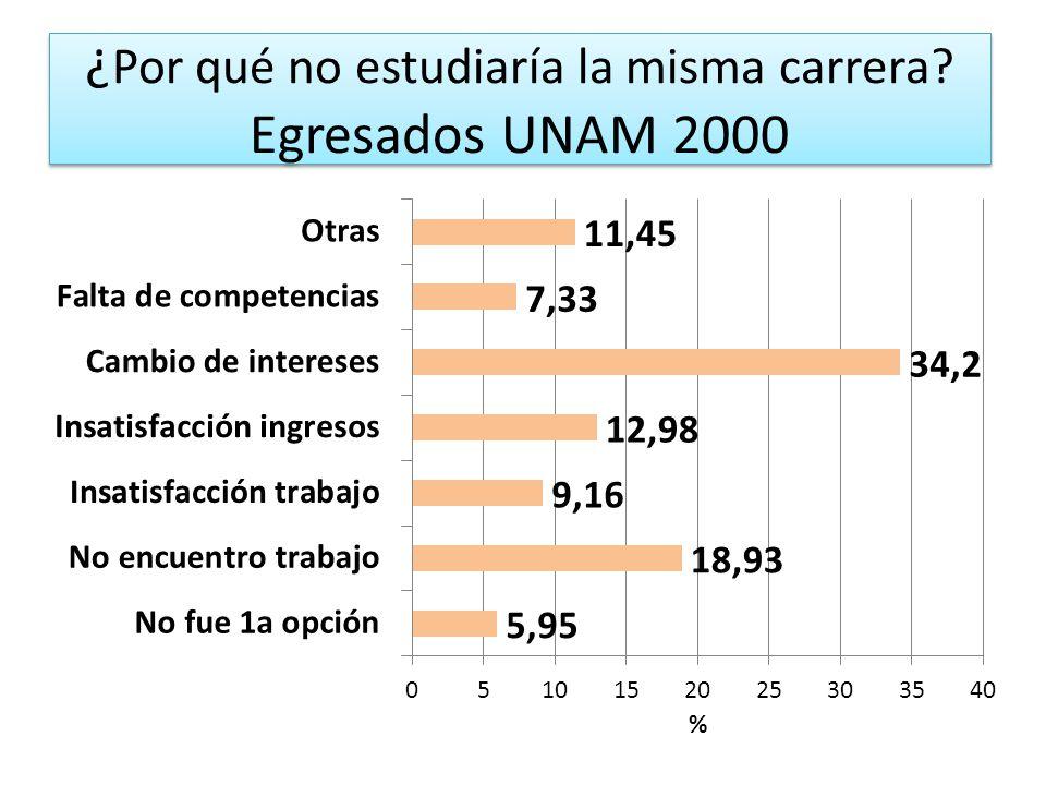 ¿Por qué no estudiaría la misma carrera Egresados UNAM 2000