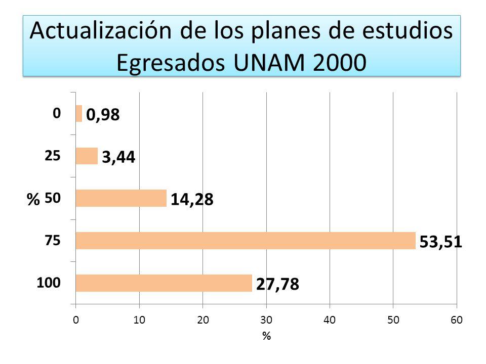 Actualización de los planes de estudios Egresados UNAM 2000