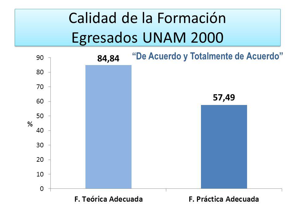 Calidad de la Formación Egresados UNAM 2000