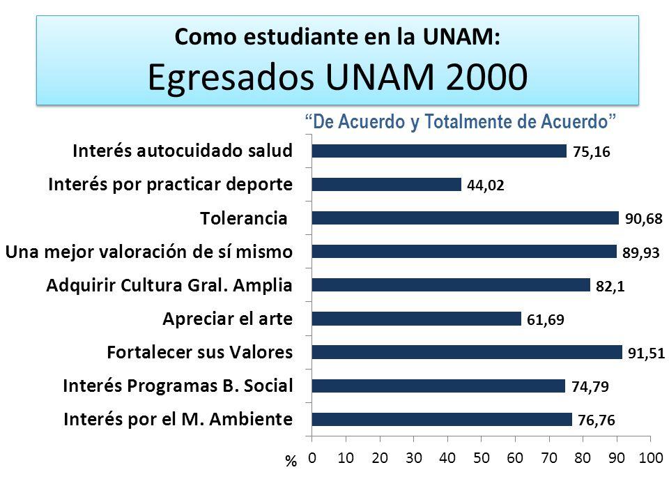 Como estudiante en la UNAM: Egresados UNAM 2000