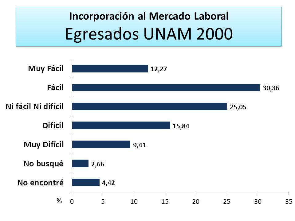 Incorporación al Mercado Laboral Egresados UNAM 2000