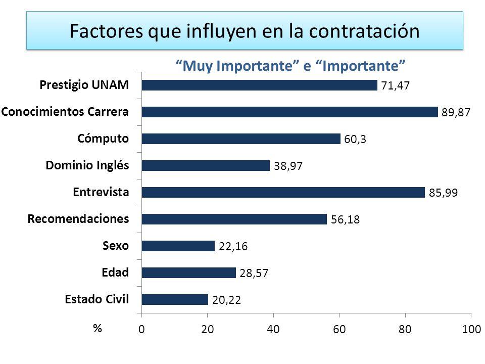 Factores que influyen en la contratación