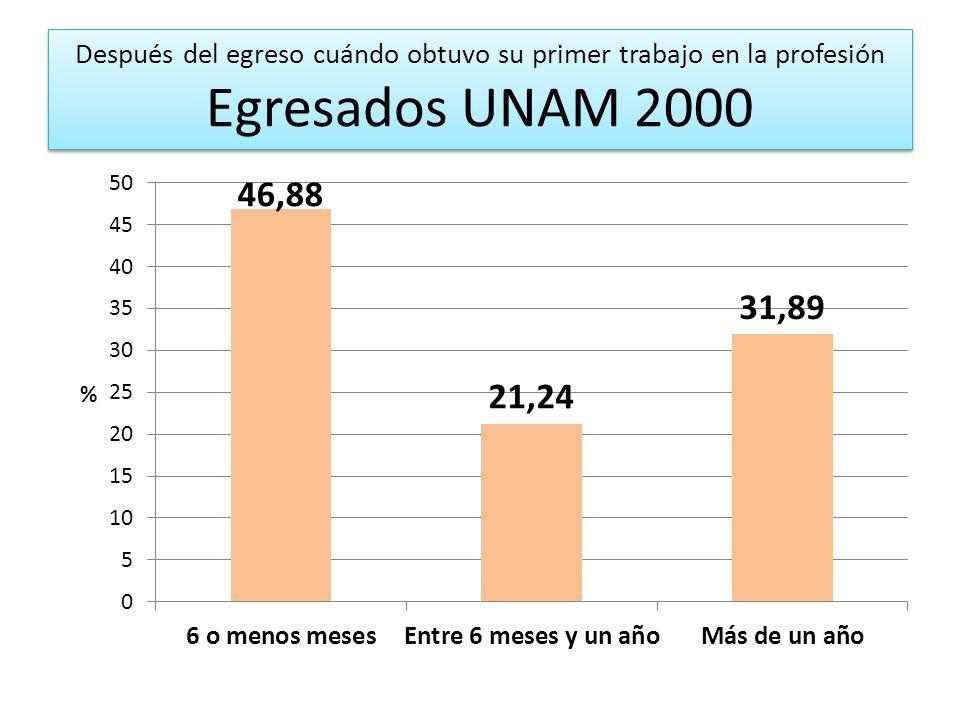 Después del egreso cuándo obtuvo su primer trabajo en la profesión Egresados UNAM 2000