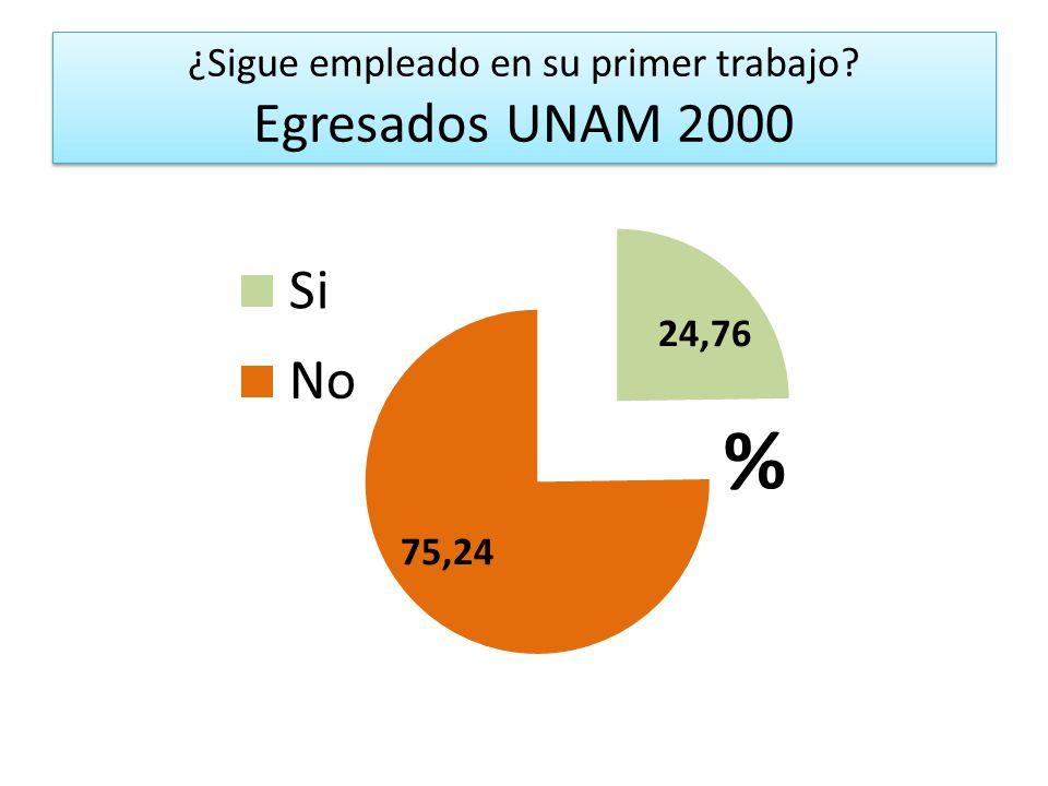 ¿Sigue empleado en su primer trabajo Egresados UNAM 2000