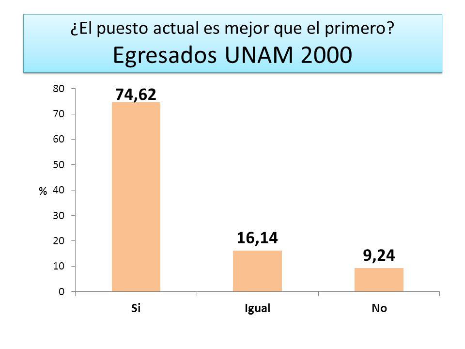 ¿El puesto actual es mejor que el primero Egresados UNAM 2000