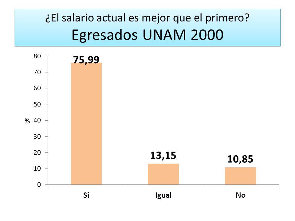 ¿El salario actual es mejor que el primero Egresados UNAM 2000