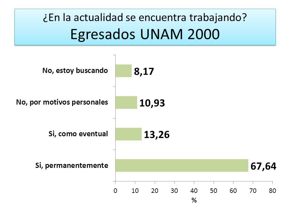 ¿En la actualidad se encuentra trabajando Egresados UNAM 2000
