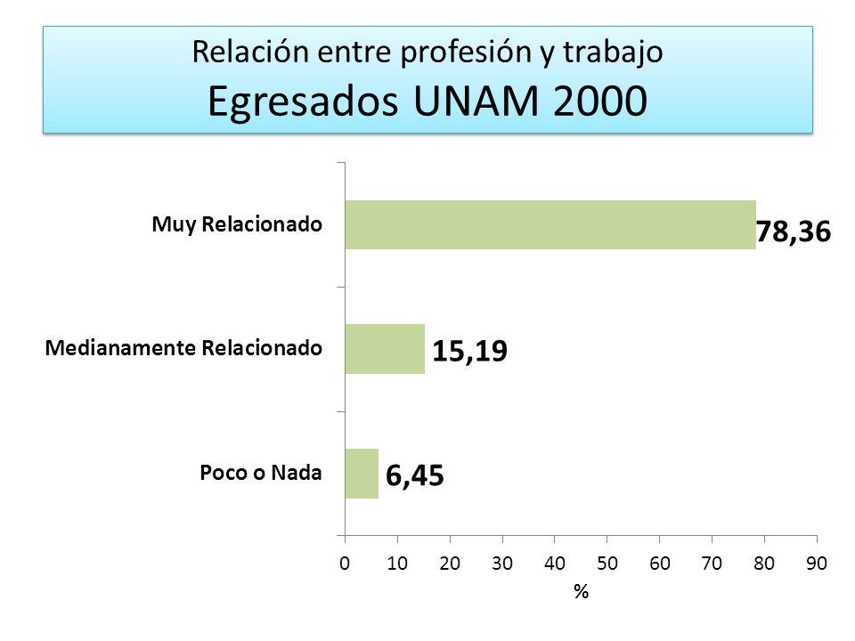 Relación entre profesión y trabajo Egresados UNAM 2000