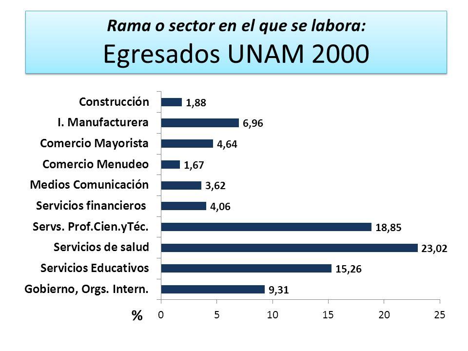 Rama o sector en el que se labora: Egresados UNAM 2000