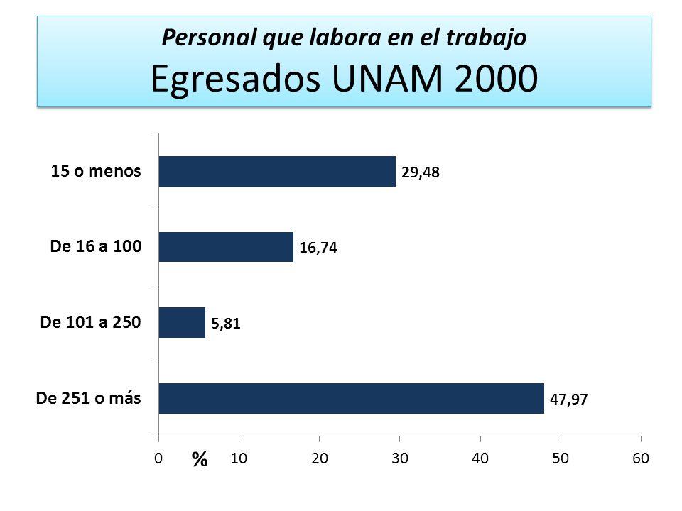 Personal que labora en el trabajo Egresados UNAM 2000