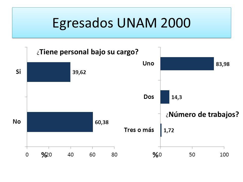 Egresados UNAM 2000 ¿Tiene personal bajo su cargo