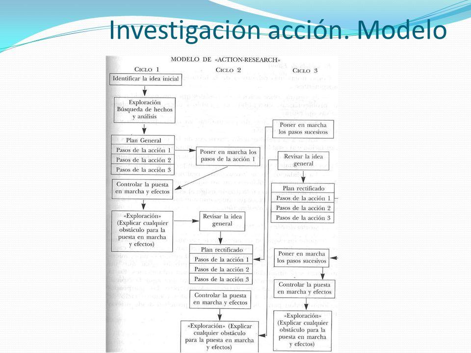 Investigación acción. Modelo