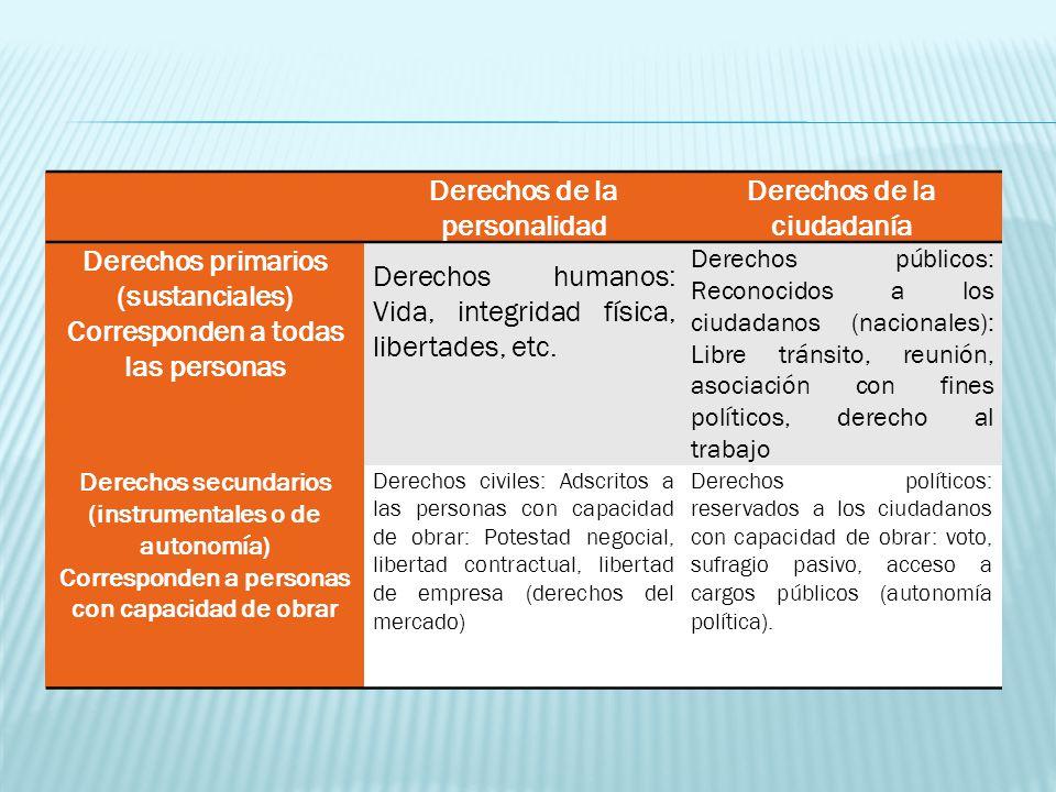 Derechos de la personalidad Derechos de la ciudadanía