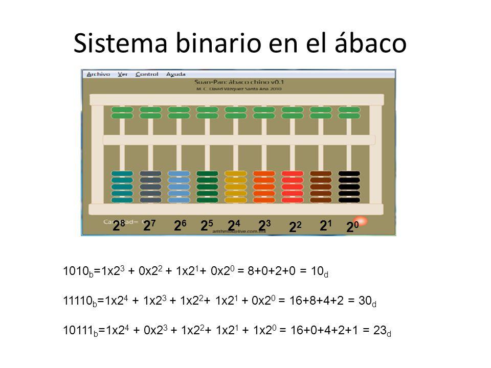 Sistema binario en el ábaco