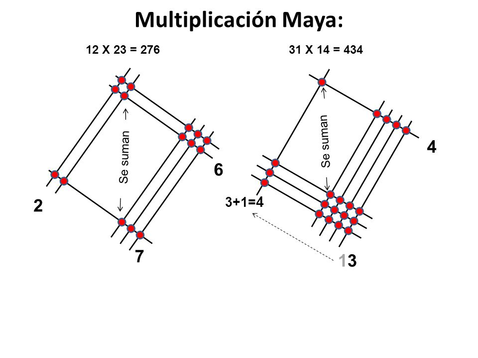 Multiplicación Maya: 4 6 2 7 13 3+1=4 12 X 23 = 276 31 X 14 = 434