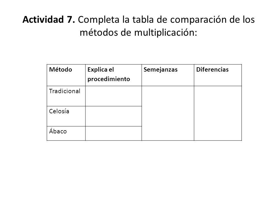 Actividad 7. Completa la tabla de comparación de los métodos de multiplicación: